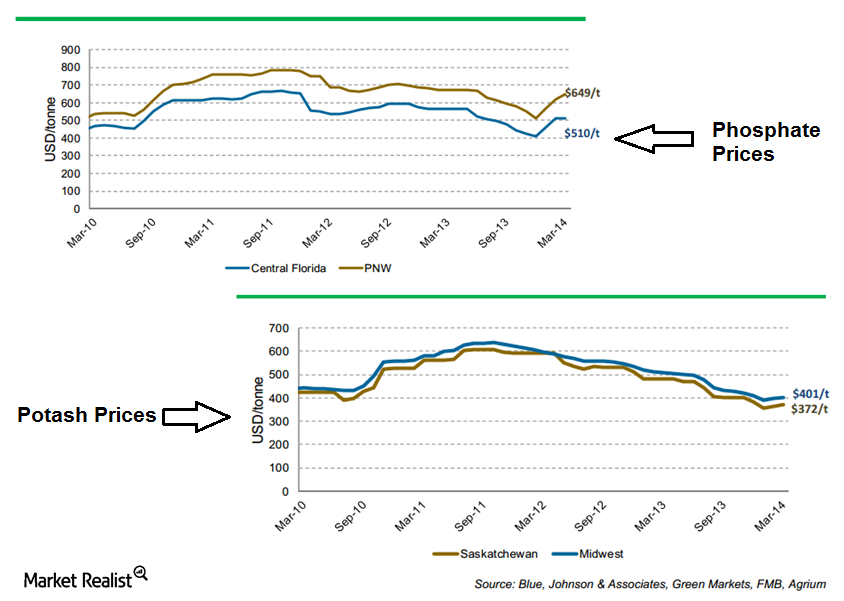 uploads///Potasn and Phosphate Prices