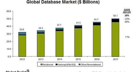 uploads/2016/12/global-databse-market-1.png