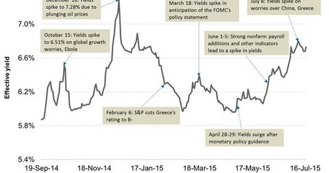 uploads/2015/07/Junk-Bond-Yields-in-2014-and-201531.jpg