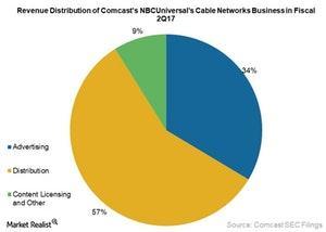 uploads///Comcast Q Cable Networks business