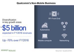 uploads/2018/10/A5_Semiconductors_QCOM-non-mobile-business-1.png
