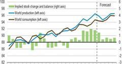 uploads///World Liquid Fuels Production and Consumption Balance