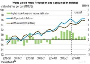 uploads/2015/12/World-Liquid-Fuels-Production-and-Consumption-Balance-2015-12-091.jpg