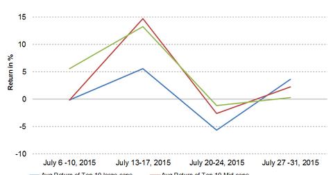 uploads/2015/08/Graph-Part-3-08-03-20153.png