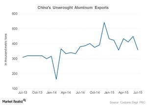 uploads/2015/08/part-4-china-aluminum-exports1.png