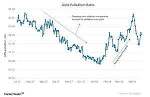 uploads///Gold Palladium Ratio