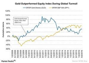 uploads/2016/05/Gold-Outperformed-Equity-Index-During-Global-Turmoil-2016-05-061.jpg