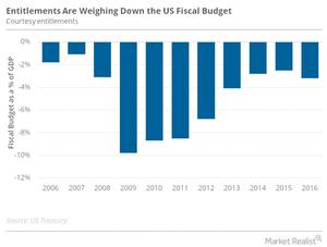 uploads/2016/10/US-fiscal-deficit-1.png