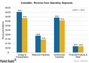 uploads///revenue from operating segments