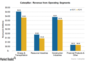 uploads/2017/01/revenue-from-operating-segments-1.png