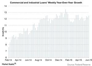 uploads/2015/06/commercial-and-industrial-loans-weekly-yoy-growth1.jpg