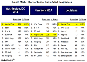 uploads/// Branch Market Share