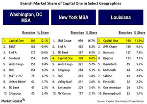 uploads/2015/03/18-Branch-Market-Share1.png
