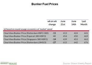 uploads///Bunker Fuel Prices_Week