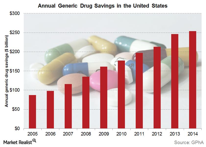 uploads///generic drug savings
