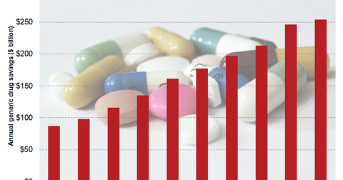 uploads/2016/02/generic-drug-savings3.png