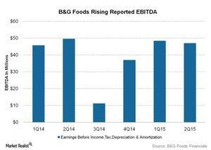 uploads/2015/10/BG-Foods-Rising-Reported-EBITDA-2015-10-201.jpg