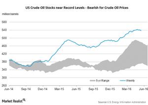 uploads/2016/06/us-crude-oil-stocks-1.png