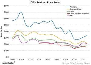 uploads///CFs Realized Price Trend