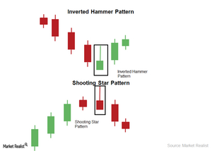 Hammer candlestick chart clean technology investment program recipients means