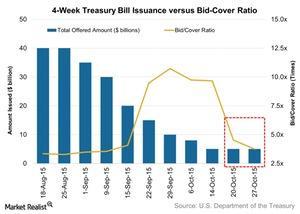 uploads/2015/11/4-Week-Treasury-Bill-Issuance-versus-Bid-Cover-Ratio-2015-11-021.jpg