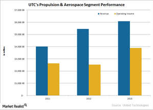 uploads///UTX Propulsion Aerospace Segment