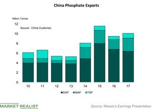 uploads///China Phosphate Exports
