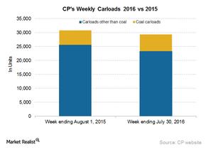 uploads/2016/08/CP-Carloads-1.png