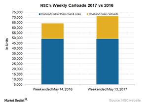 uploads/2017/05/NSC-Carloads-3-1.png