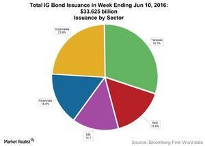 uploads///Total IG Bond Issuance in Week Ending Jun