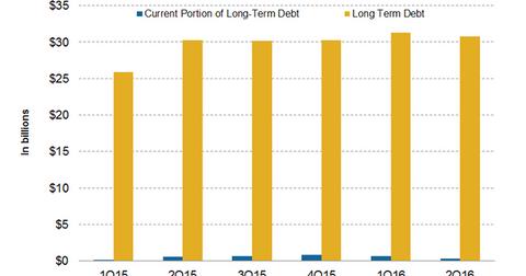 uploads/2016/08/Long-term-debt-1.png