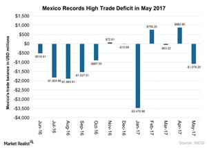 uploads///Mexico Records High Trade Deficit in May