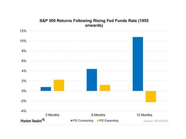 uploads///SP  Returns Following Rising Fed Funds Rate