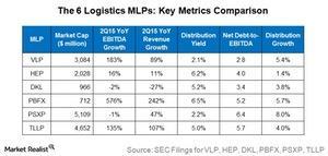 uploads/2015/09/the-6-logistics-mlps-table1.jpg