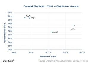 uploads/2015/10/forward-distribution-yield-to-distribution-growth21.jpg