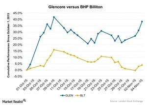 uploads/2015/11/Glencore-versus-BHP-Billiton-2015-11-051.jpg