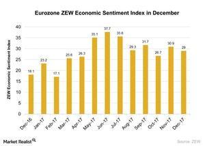 uploads///Eurozone ZEW Economic Sentiment Index in December