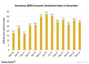 uploads/2017/12/Eurozone-ZEW-Economic-Sentiment-Index-in-December-2017-12-22-1.jpg