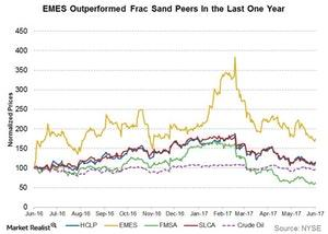 uploads/2017/06/emes-outperformed-frac-sand-peers-1.jpg