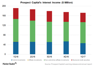 uploads/2016/12/Interest-income-1.png