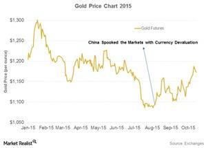 uploads/2015/11/gold-price-20151.jpg