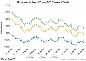 uploads///Movement in  Yr  Yr and  Yr Treasury Yields