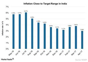 uploads///Inflation on downtrend in India