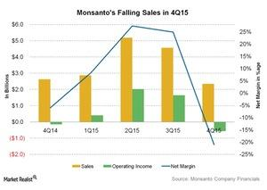uploads/2015/10/Monsantos-Falling-Sales-in-4Q15-2015-10-081.jpg