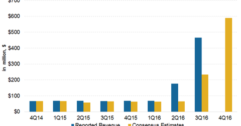 uploads/2017/02/revenue-esimate-1.png