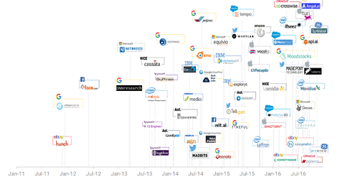 uploads/2016/12/AI-acquirers-1.png