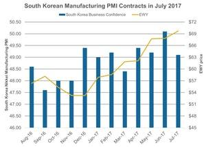 uploads///South Korean Manufacturing PMI Contracts in July