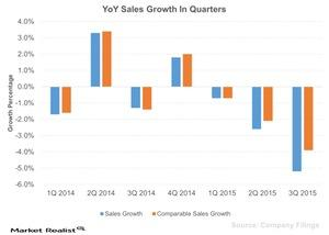 uploads/2015/12/YoY-Sales-Growth-In-Quarters-2015-12-041.jpg
