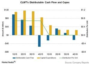 uploads/2017/04/clmts-dcf-and-capex-1.jpg