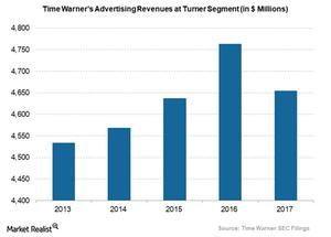 uploads/2018/02/Time-Warners-advertising-revenue-at-turner-1.png